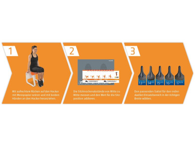 3-Schritte zum optimalen Sattel