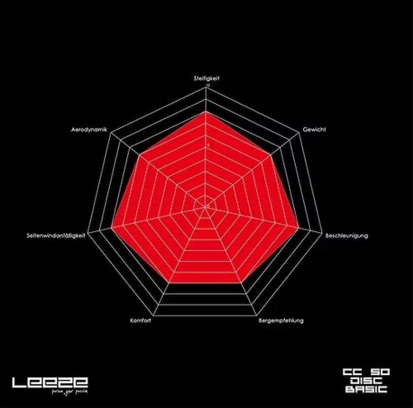 Leeze CC 50 Disc BASIC